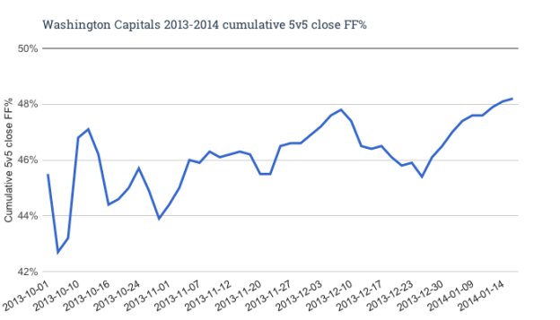 cumulative 5v5 close FF%